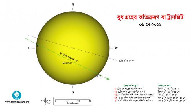 ৯ মে ২০১৬: বুধ গ্রহের ট্রানজিট